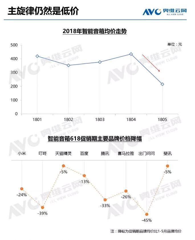 2018年中国智能音箱报告:热度不减 成绩斐然