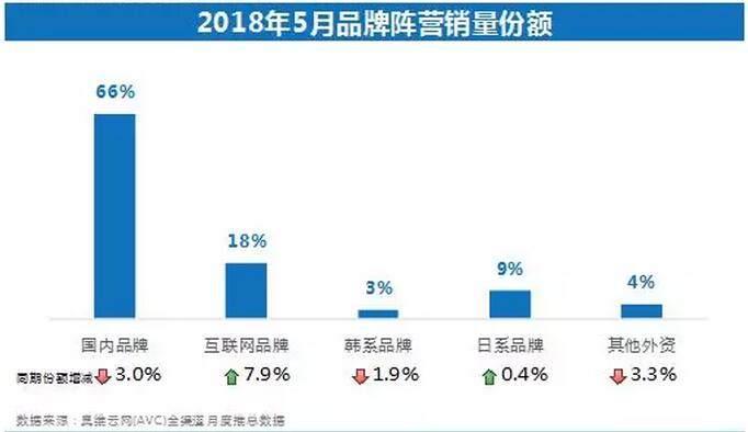 5月彩电市场报告:销量同比环比双下降