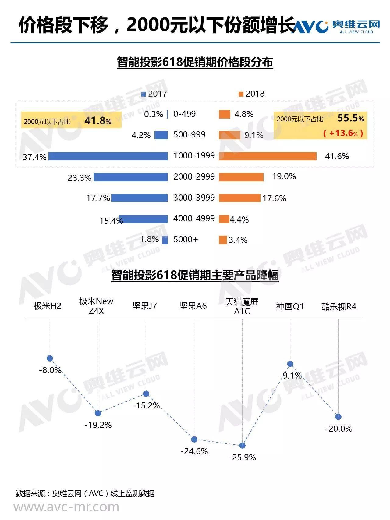中国智能影音市场618报告:智能投屏/OTT盒子
