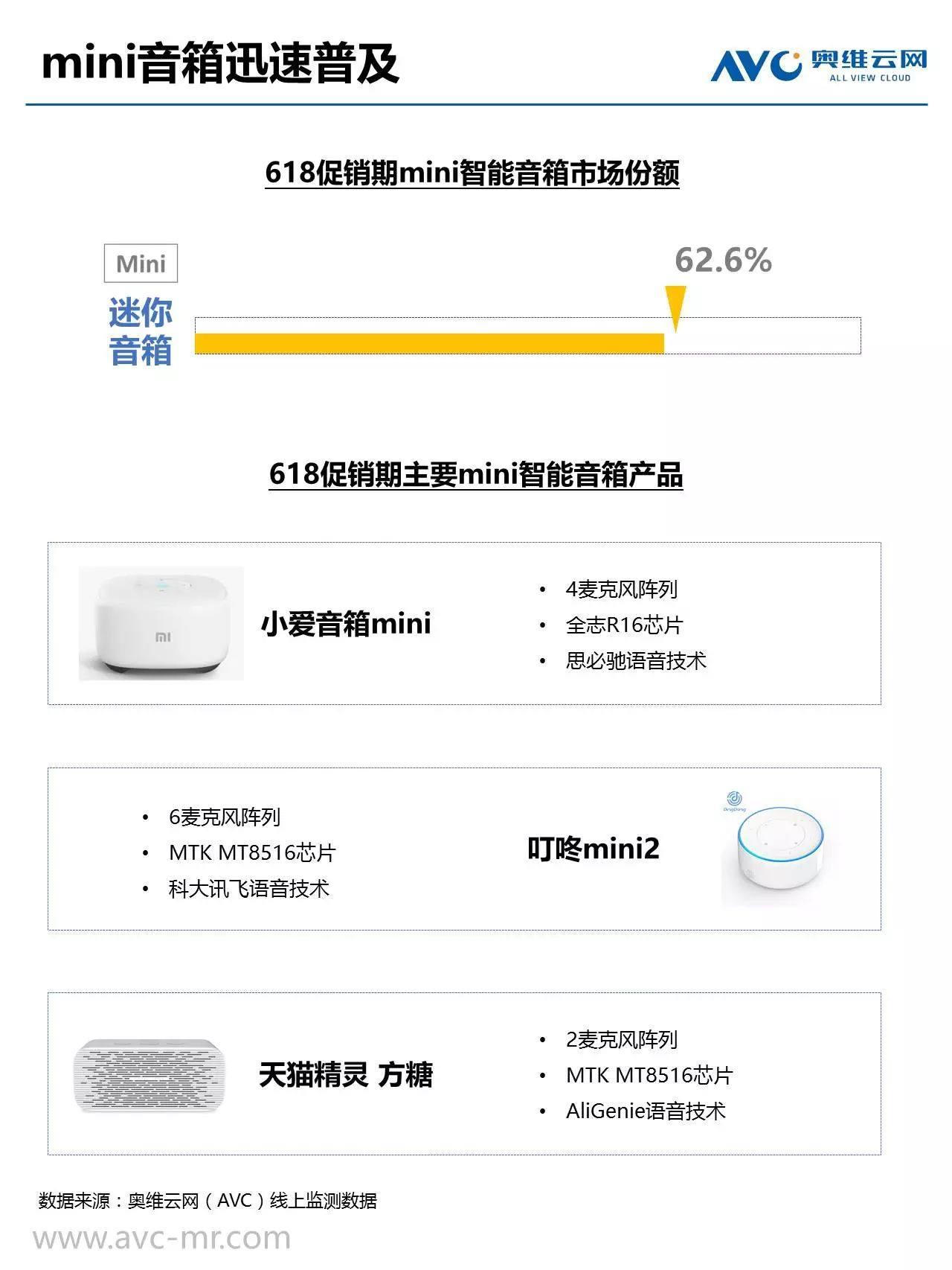 中国智能影音市场618报告:智能音箱