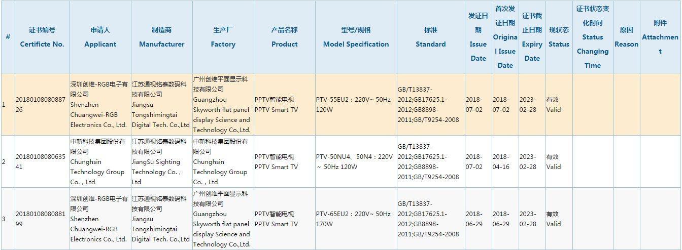 科技早报 2018年互联网电视市场解析;PPTV三款电视新品曝光