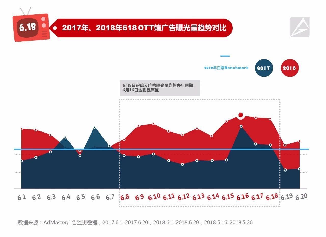 AdMaster数据:618期间OTT大屏广告监测报告