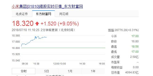 小米上市第二日,开盘大涨9.17%,市场超4000亿港元
