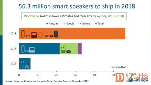 今年能做到全球智能音箱保有量1亿吗?
