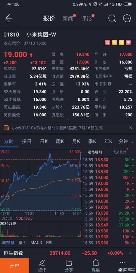 小米上市第三日:股价上涨4%,报19.76港元