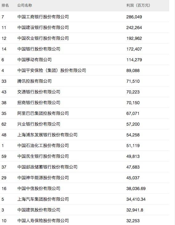 腾讯、阿里携手挤进2018年中国最赚钱企业前十