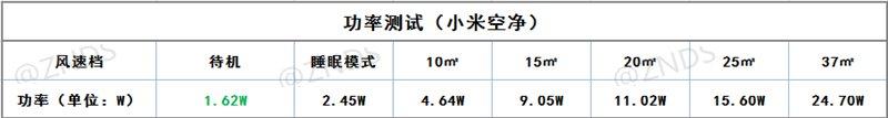 空气净化器哪家强?实测联想智能空净PK小米空净2