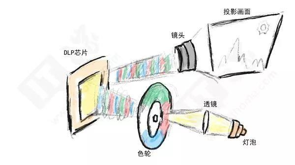 投影机设备怎么选?投影机重要参数解析