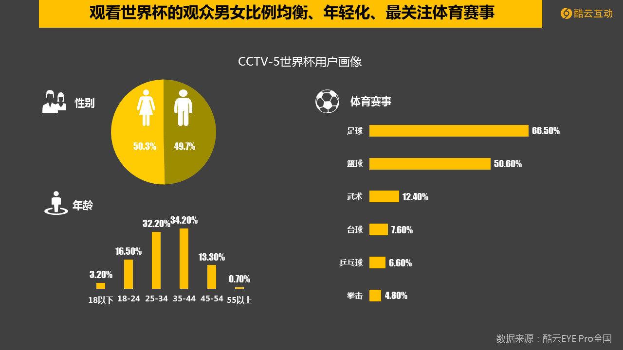 在世界杯带动CCTV-5收视率 直播关注度显著上升