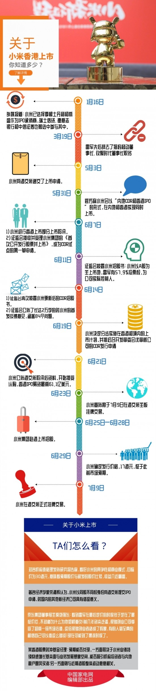 小米香港上市知多少?一张图带你了解全部