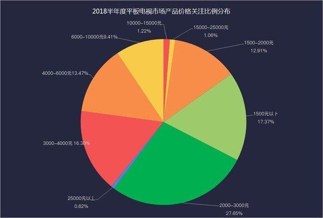 2018年半年度平板电视发展关键词:高端化、差异化和更低价