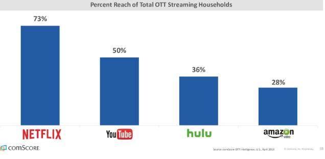 OTT视频家庭用户趋势:设备持有量上升 流媒体服务仍有空间