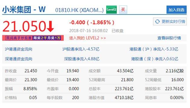 小米股价收盘报21.05港元 跌幅1.87% 市值为4710.18亿港元