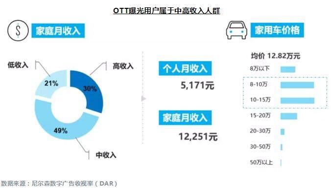 OTT用户曝光属中高收入人群,广告定位更准确