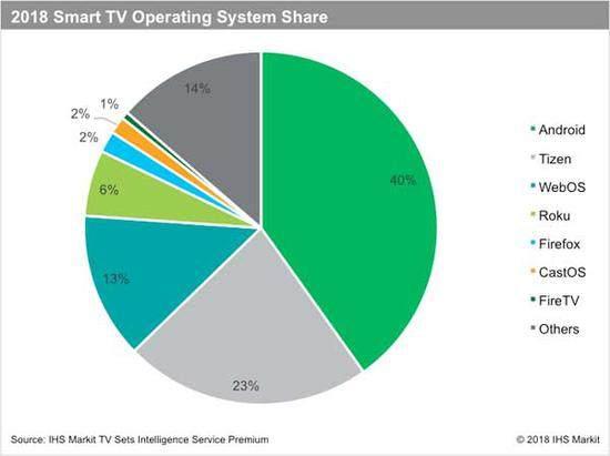 科技早报 坚果U1天猫预约首发;2018智能电视出货比例大幅上升