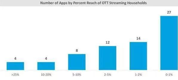 OTT报告:OTT逐渐成为主流媒介服务形式