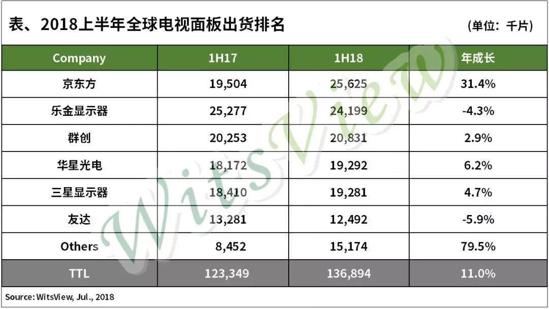 2018上半年全球电视面板出货排名 京东方首超LGD居冠
