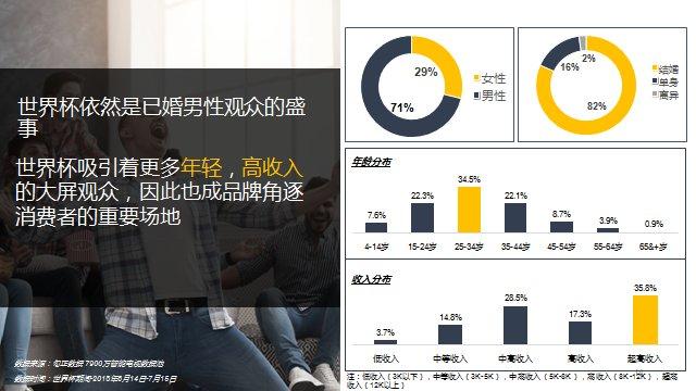 2018年世界杯OTT大屏用户使用及广告市场研究报告