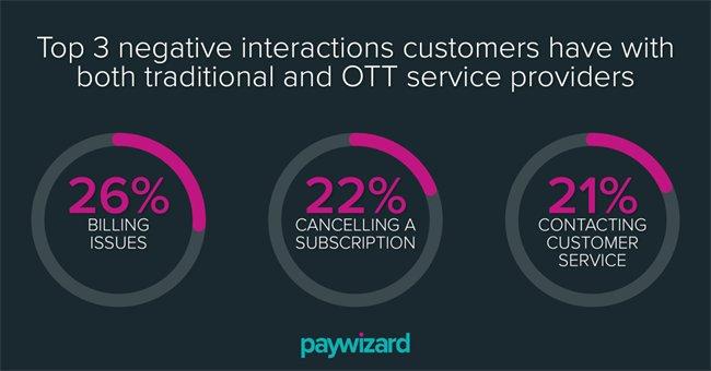 OTT服务优于传统有线及IPTV付费电视运营商