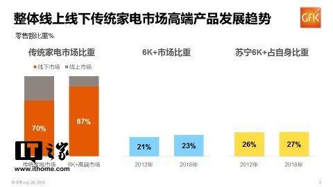 GfK:2018上半年家电市场,苏宁渠道第一