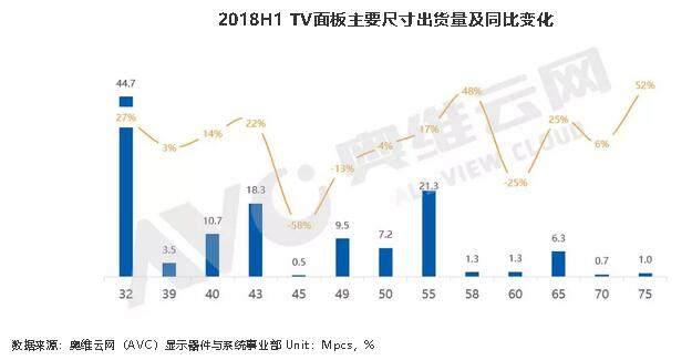 """全球TV面板供需再失衡:价格创新低, 65""""不及预期"""