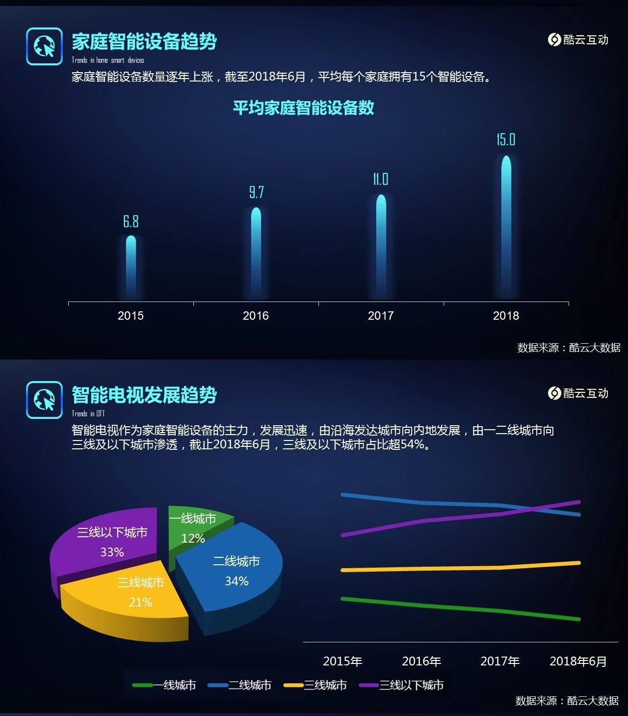 2015-2018年6月智能家居设备发展报告发布