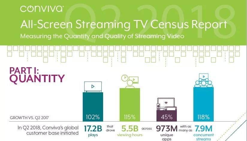 在线视频市场激增一倍多,世界杯推动流媒体电视播放