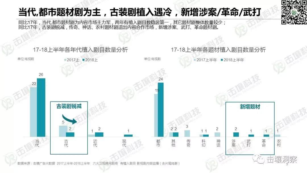 上半年电视剧内容植入报告发布:节目吸金力增强