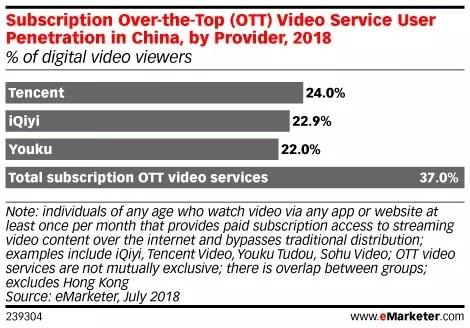 腾讯视频市场份额排名第一 24.0%网络电视观众订阅腾讯视频