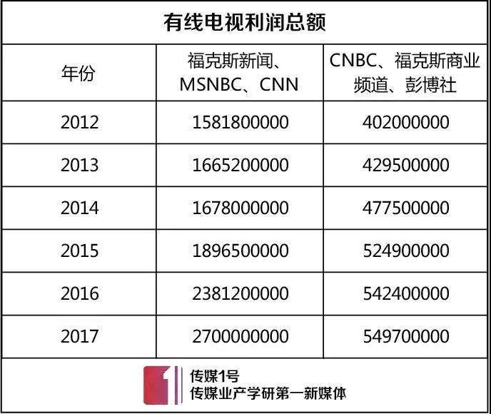 传统有线电视受在线流媒体冲击,流失用户数增多