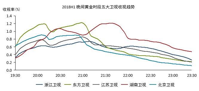 省级卫视半年收视报告发布:湖南卫视最受女性青睐
