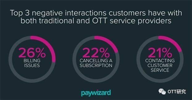 传统电视的生存危机:北美OTT服务备受用户质疑