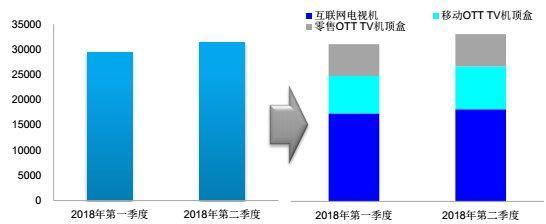 科技早报 2018Q2互联网电视覆盖率超七成;FF称FF91即将交付