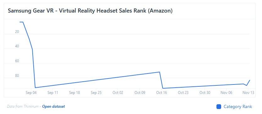 亚马逊销售数据预测消费者对VR的兴趣正在下降