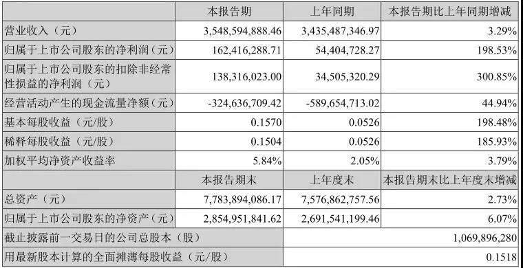 创维数字OTT海外市场新突破,各项指标均有所上涨
