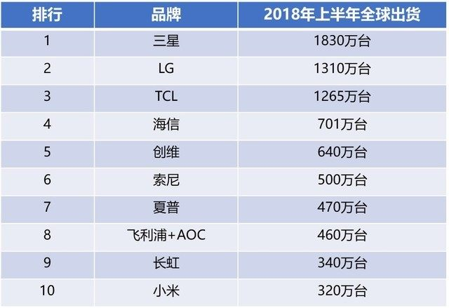 2018上半年全球电视出货量排名 国产品牌占半壁江山