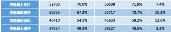 中国互联网络发展状况统计报告:网络支付普及率达71%