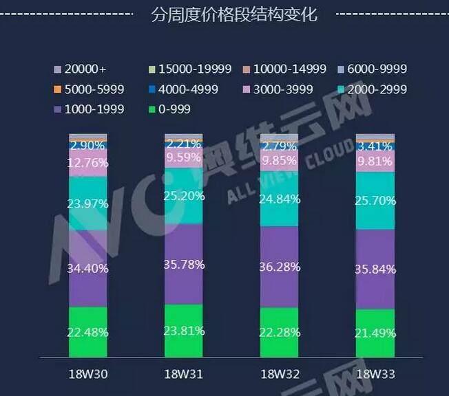 818线上彩电促销市场零售量规模为141.8万台 同比增长5.3%