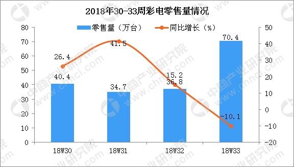 818彩电促销迎来小幅上涨 线上市场零售量规模为141.9万台