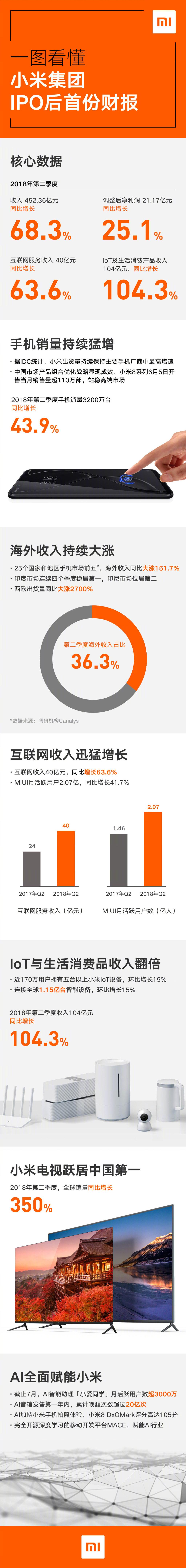 小米集团IOP后首份财报发布:小米电视全球销量中国第一