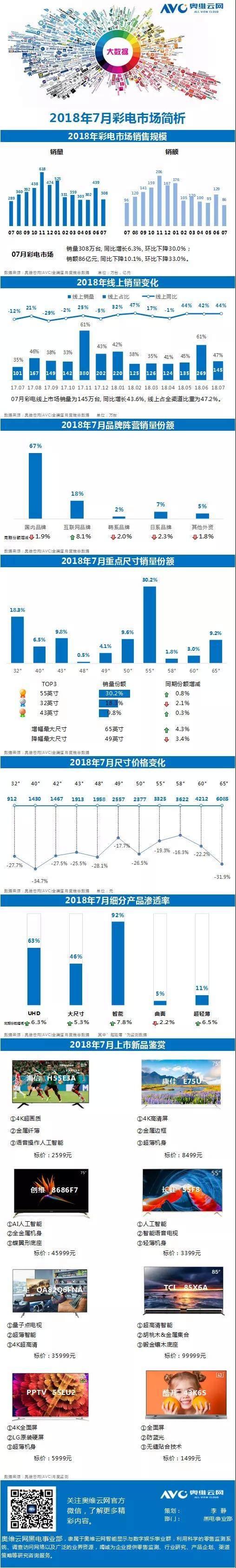 7月彩电市场报告发布:国内品牌仍是销量主力