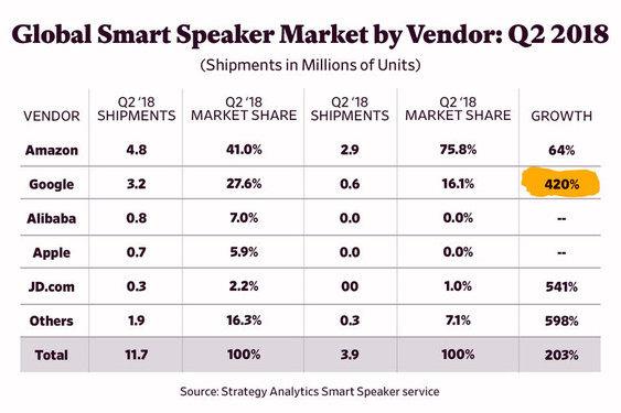 智能音箱市场竞争激烈 亚马逊的先发优势正在逐渐消失