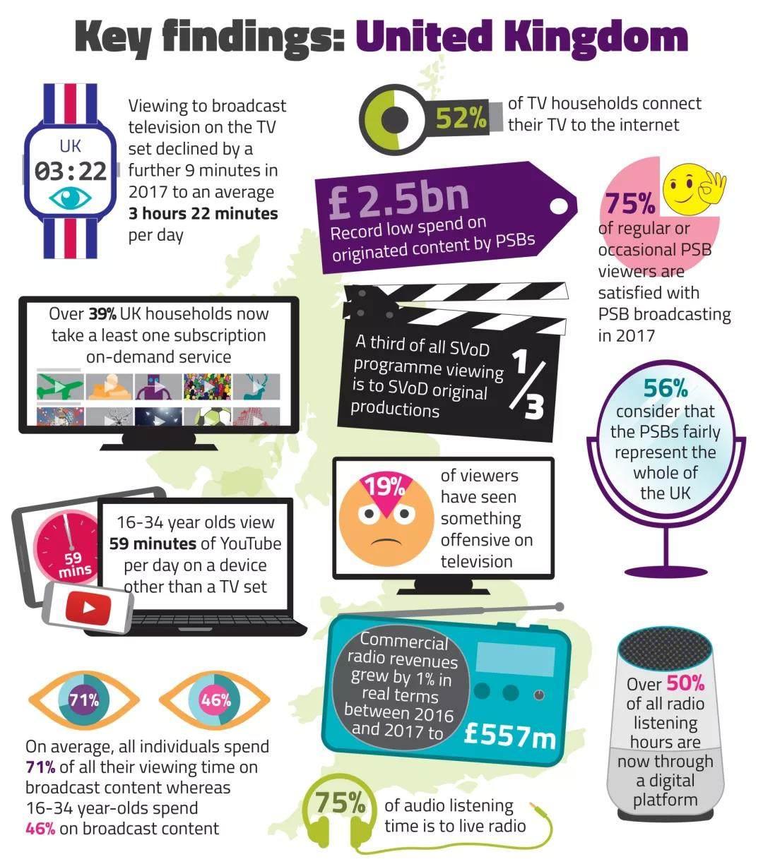 英国广播电视收视量持续下降,OTT订阅数超过付费电视