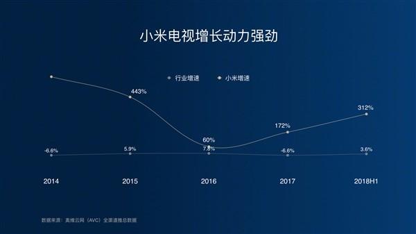 小米电视成中国第一:承诺不涨价
