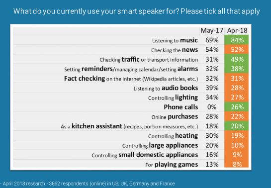 智能音箱竞争加剧,亚马逊语音助手挑战Siri地位_-_热点资讯-货源百科88网