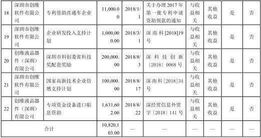 创维数字发布获得政府补助的公告,累计收到补助1082万元