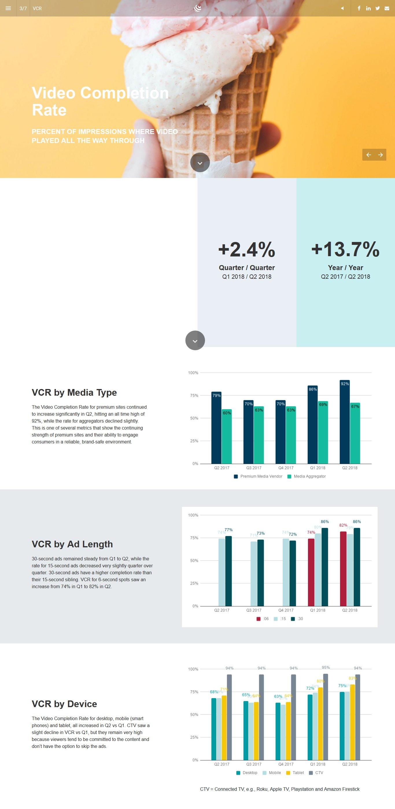 2018年第二季度38%的视频广告展现量来自联网电视