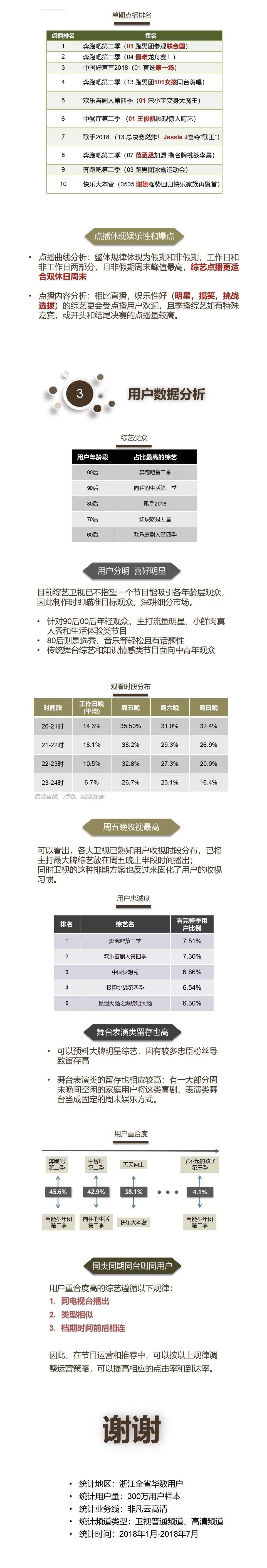 上半年热播电视综艺榜单揭晓,浙江用户最爱综艺C位出道