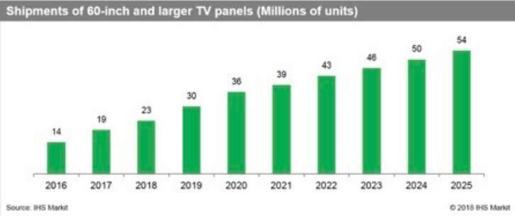 超大屏电视成市场新宠, 年内出货量或超2000万