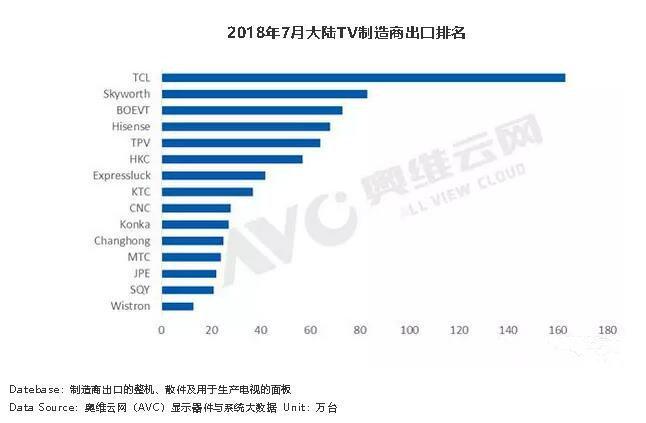 科技早报 TCL7月出口量位列第一;爱奇艺体育再获3.5亿投资